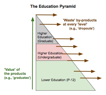 education_pyramid